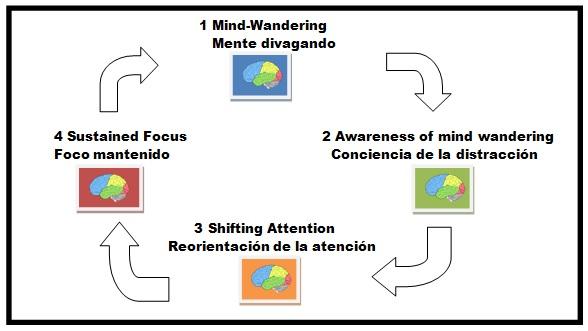 mindfulness alicante bea